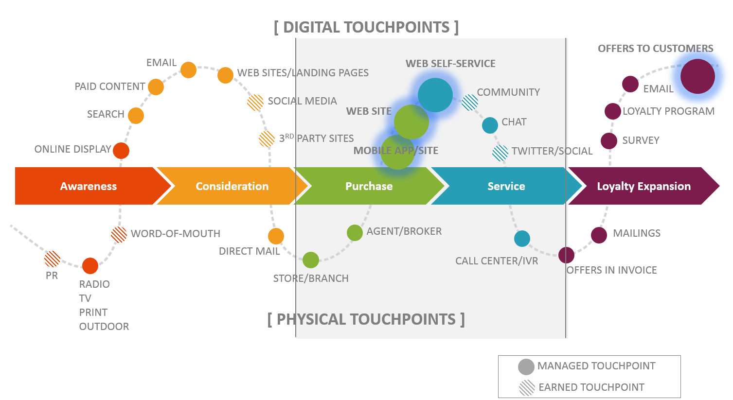 blog_digital_touchpoints